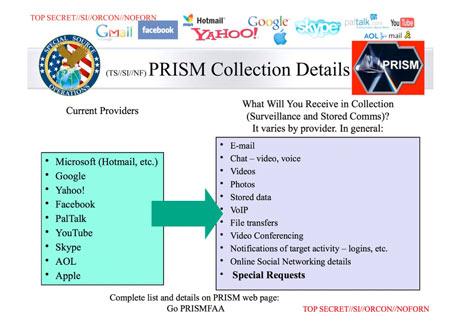 PRISM data types